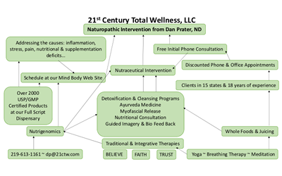 dan-prater-nd-naturopathic-medicine-21st-century-total-wellness-cedar-creek-indiana